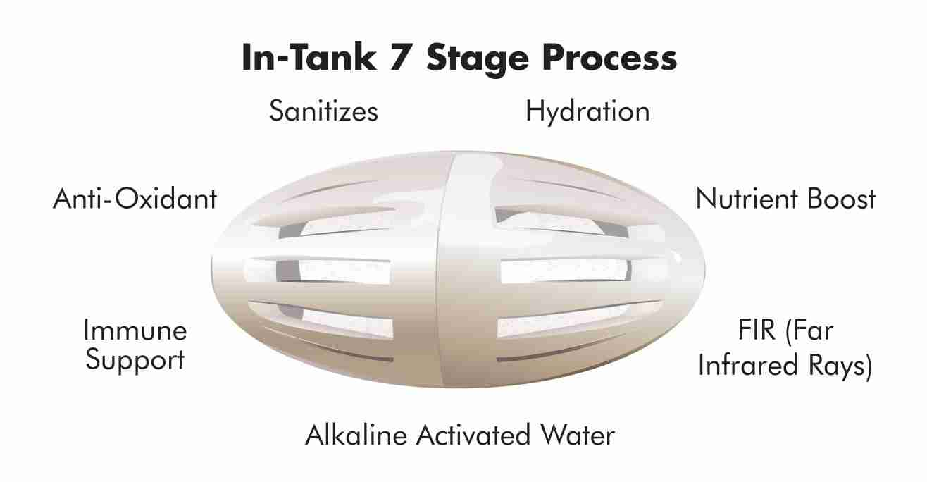 In tank 7 Stage Process
