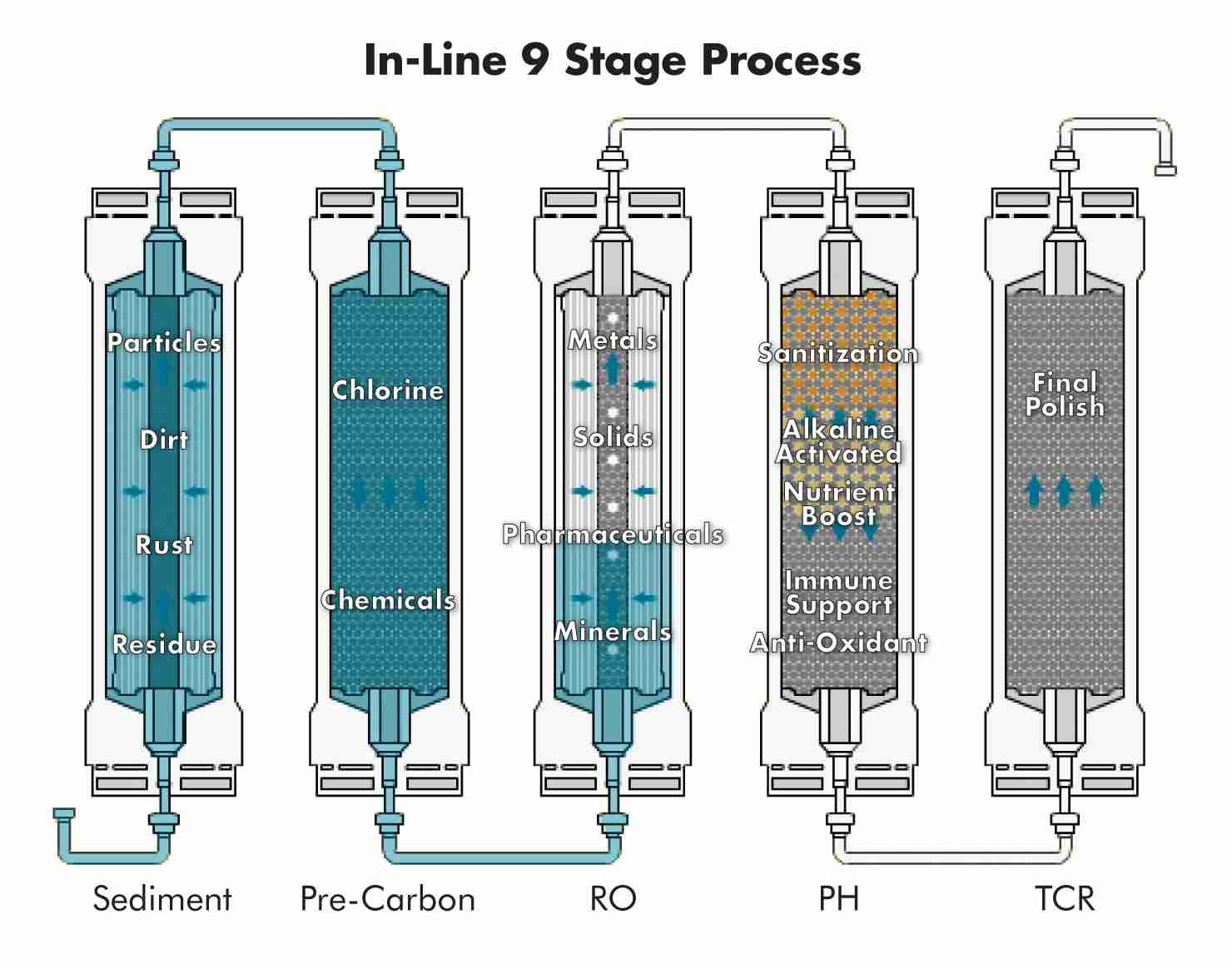 In-line 9 Stage Process